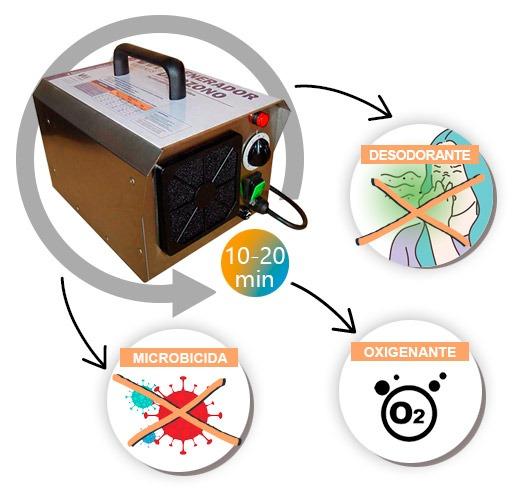Generador de ozono contra el covid en negocios
